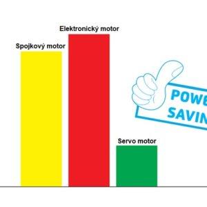 Jack A2 úspora elektrickej energie viac ako 70%