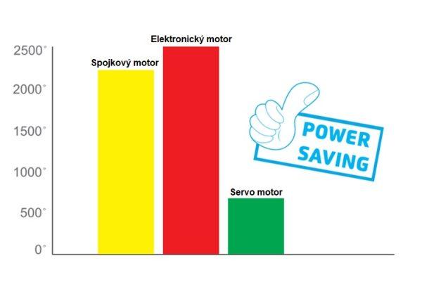 Jack F4-H úspora elektrickej energie viac ako 70% (2)